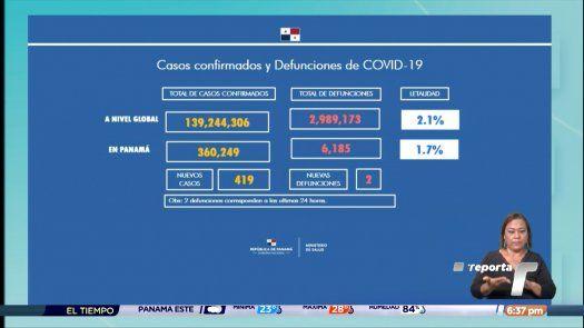 Panamá registra 419 nuevos casos de covid-19 y 2 decesos en las últimas horas
