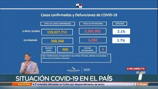 Panamá reporta 460 nuevos casos de covid-19 en las últimas horas