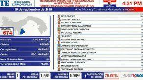 Cierran mesas de votación e inicia conteo y transmisión extraoficial de resultados de primarias PRD
