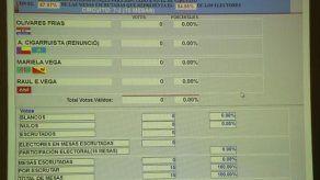 TER en cero para elecciones en el circuito 7-2