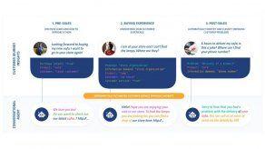 El primer Chatbot Conversacional online: llega la atención al cliente automatizada
