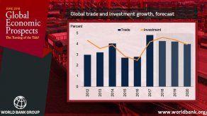 Economía global está saludable pero lenta: Banco Mundial
