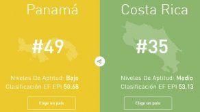 Panamá sigue con bajo dominio del idioma en inglés según encuesta de Education First