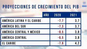 Latinoamérica cerrará 2020 con contracción de 7.7 % por pandemia